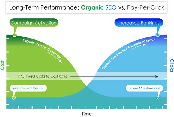 SEO Versus Pay Per Click Chart