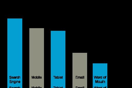 SEO Graphs Comparison | SEO Optimization Article